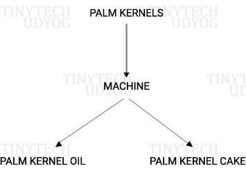 Tinytech - Palm Kernel Oil Expeller Chart
