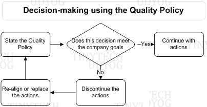 Tinytech - Quality Policy Chart
